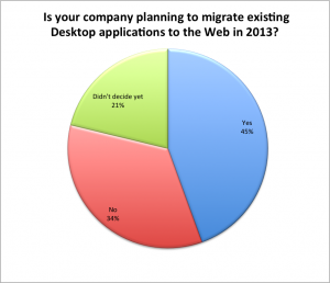 Survey 2013 - Migration