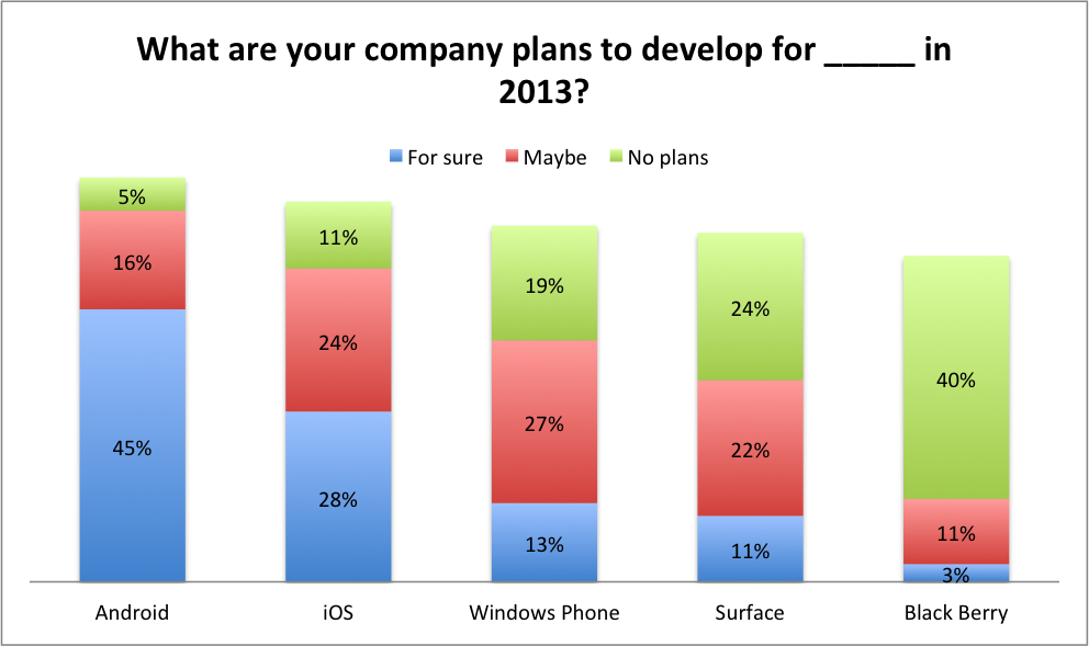 Survey Mobile 2013