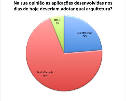 Pesquisa 2013 - Client/Server, multi-camada, etc.