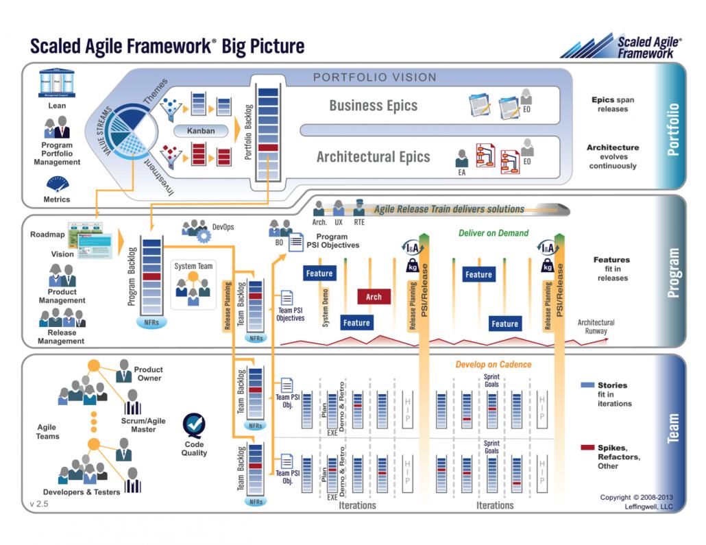 Scaled Agile Framework (SAFe) no Agile in Rio